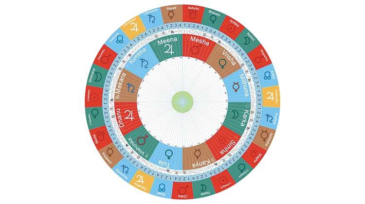 Vedic Astrology by Mr. Vinod Sharma Hong Kong
